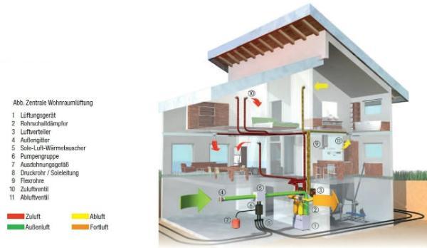 Abbildung einer zentralen Wohnraumlüftung