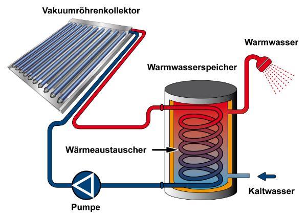 Vakuumroehrenkollektor und Solarthermie