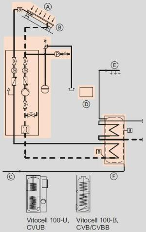 VIESSMANN SK05762 PAKET VITOSOL 200-FM SH2F 4,6M² TW SD1 VITOCELL 100-U 300 L