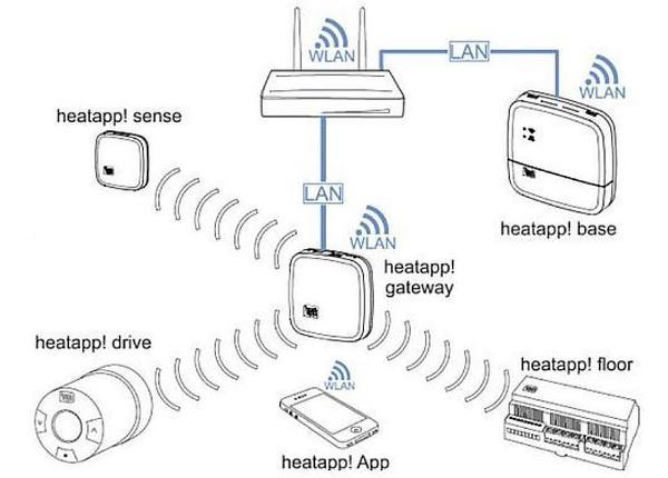 EBV-9600903000-heatapp-9600903000-drive-System-Starter-Set-fuer-Heizkoerper