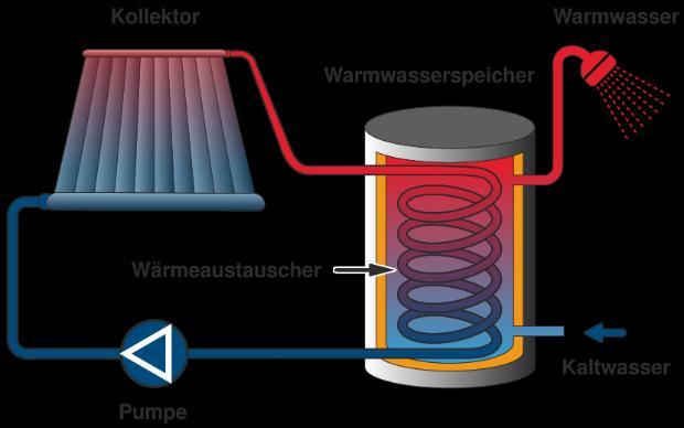 Funktionsweise eines Solarheizsystems