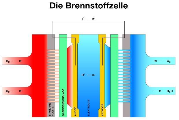 Brennstoffzelle - Konzept
