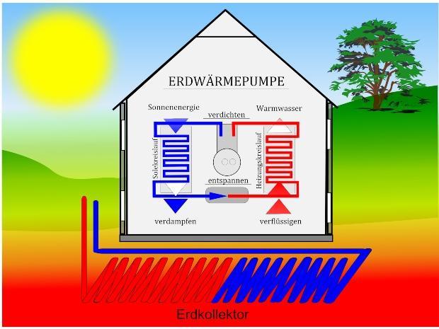 Grafik zur Nutzung von Geothermie