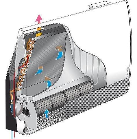 Heiz-/Kühlkörper Panama Access 500 für Niedrig- temperatur - leistungsstarke Heizkörper