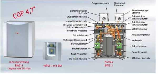 WOLF 9145386C02 Wärmepumpen-Paket hocheffizienz Sole/Wasser-Wärmepumpe BWS-1-10