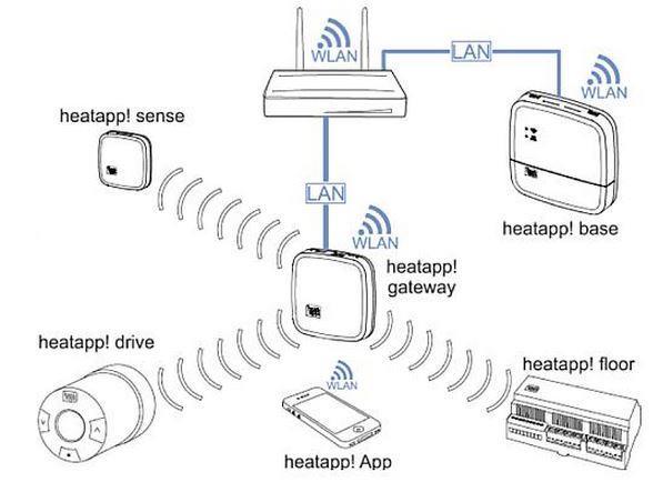 WLAN-Stick EBV heatapp