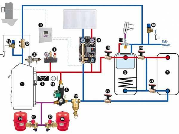 Holzvergaser-Kesselanlage DC30GSE