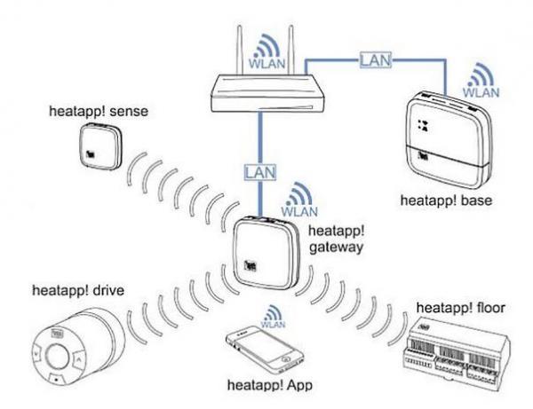 EBV 9600903000 heatapp! 9600903000 ''drive'' System, Starter-Set für Heizkörper