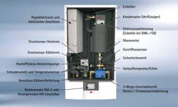WOLF 9146182C06 Split-Luft/Wasser-Wärmepumpe BWL-1S-10/400V ohne Speicher,10m, Wandkonsolen